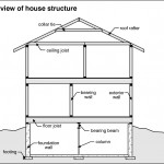 overview-houseStructure