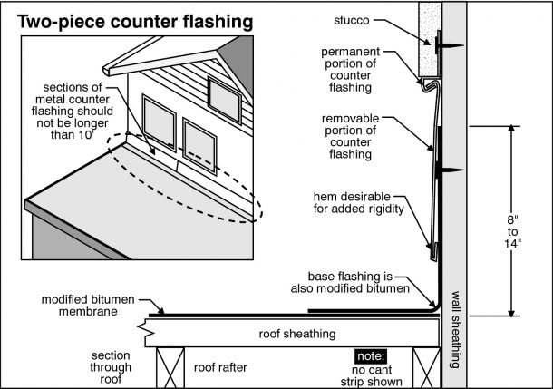 Rock Hill Home Inspection inspects chimney flashing